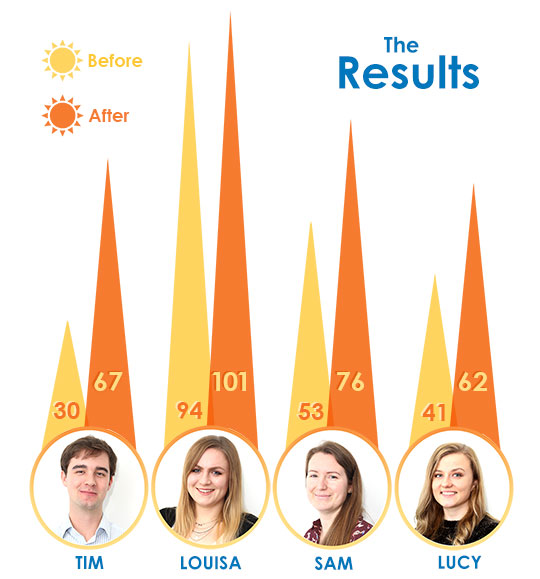 Vitamin D+ test results